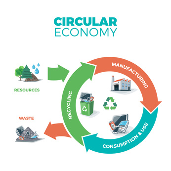 Vector illustration of circular economy showing product and material flow on white background with arrows. Product life cycle. Natural resources are taken to manufacturing. After usage product is recycled or dumped. Waste recycling management concept.